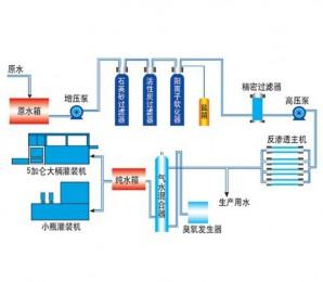 大桶水灌装生产示意图
